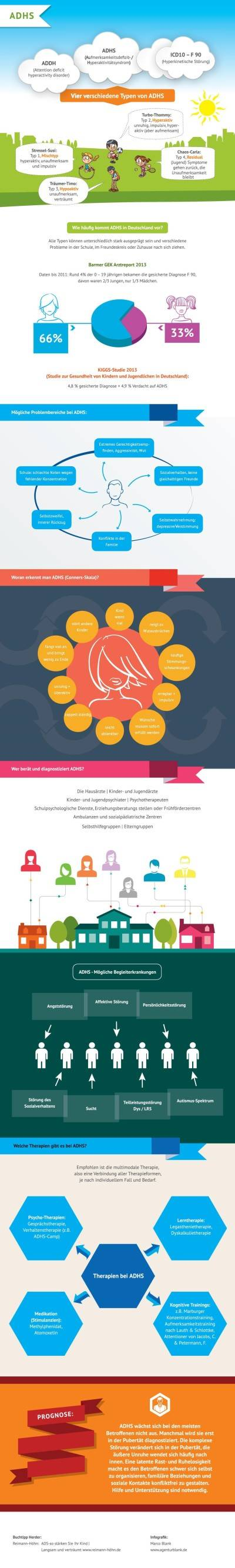 infografik adhs