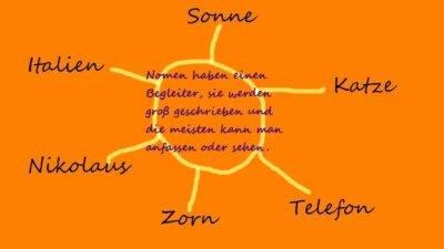 Wortarten Nomenfamilie