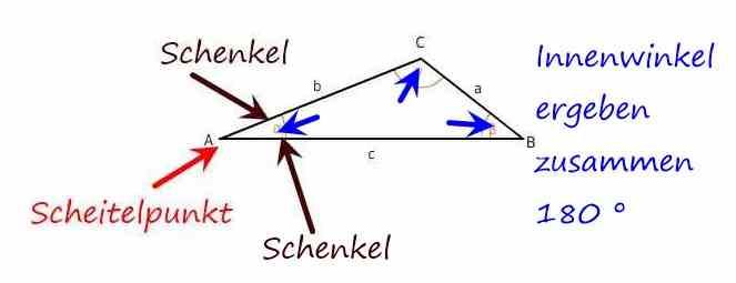 Geodreieck Grundwissen
